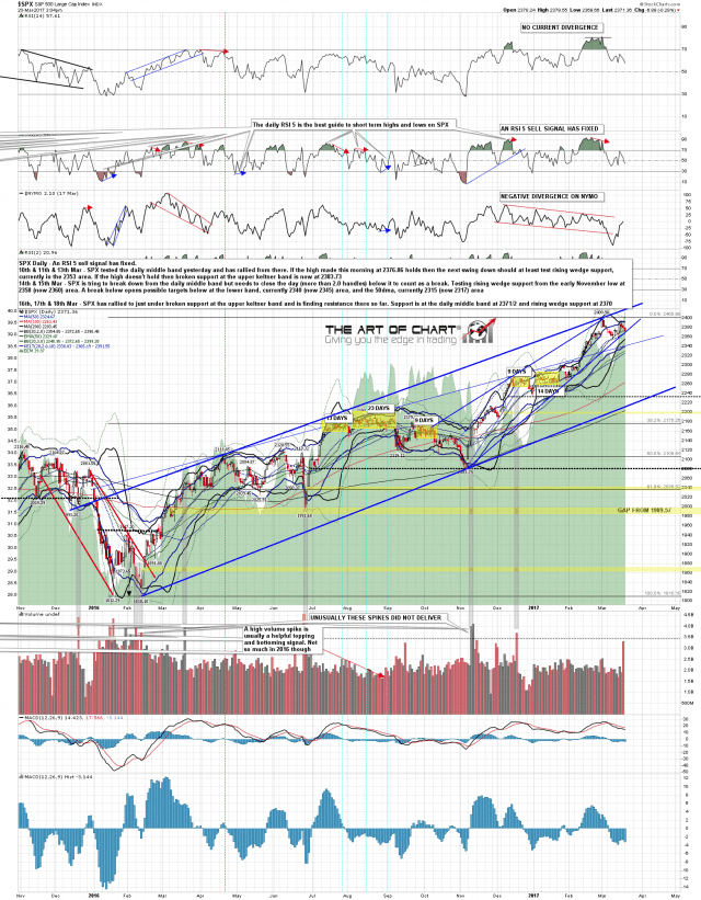 170320 SPX Daily