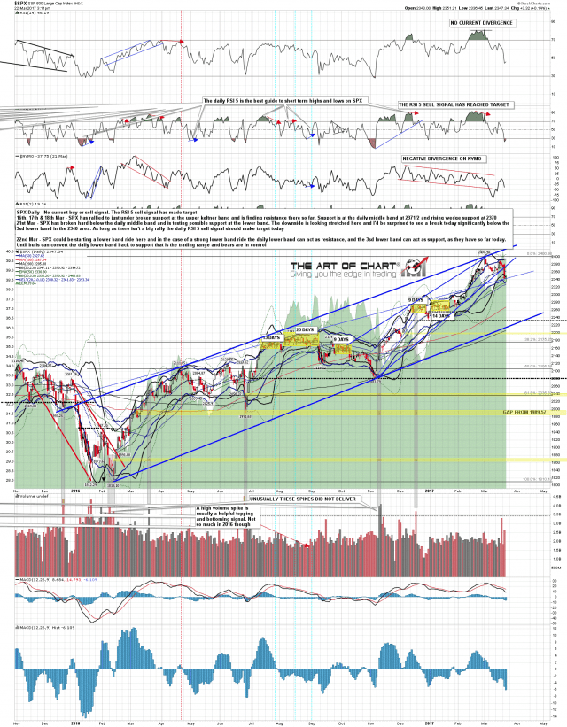 170322 SPX Daily