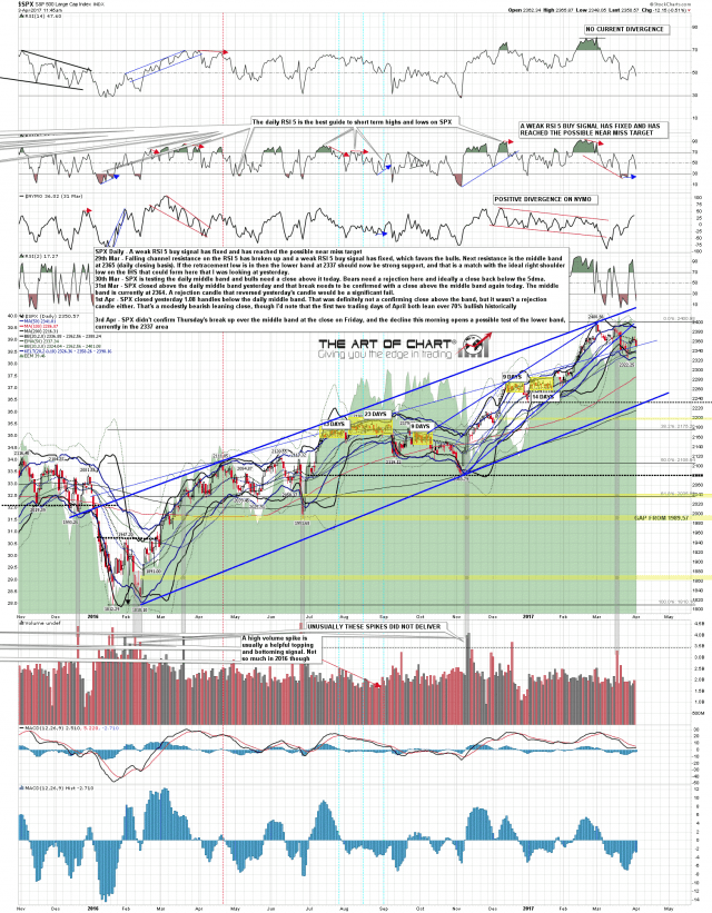 170403 SPX Daily