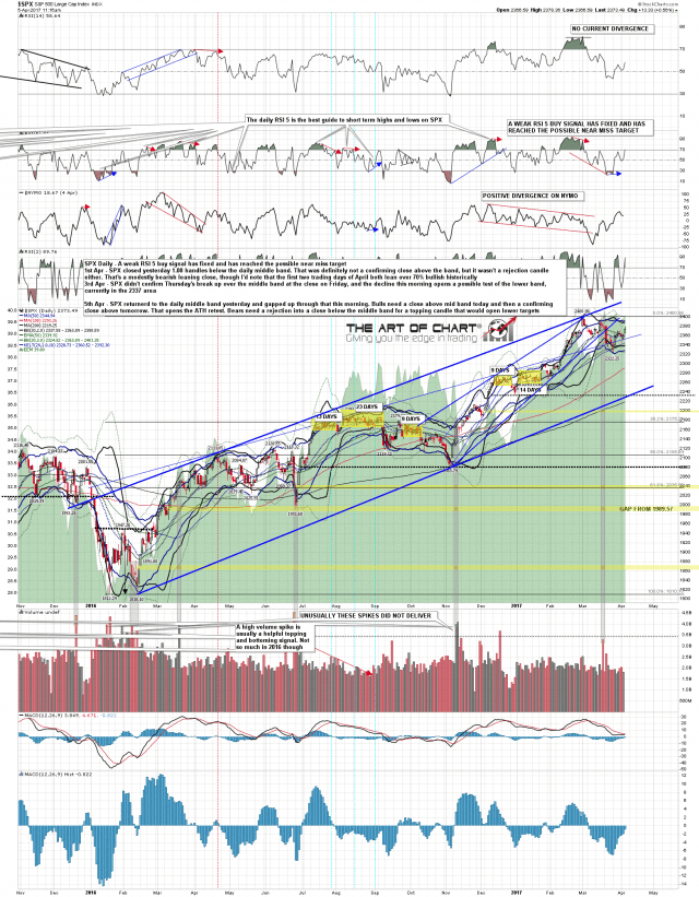 170405 SPX Daily