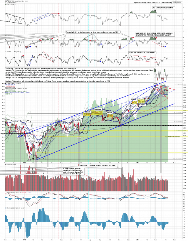 170410 SPX Daily