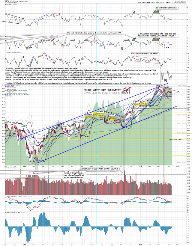 170411 SPX Daily