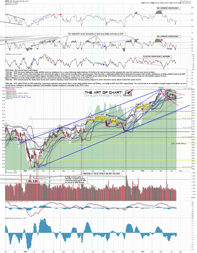 170418 SPX Daily