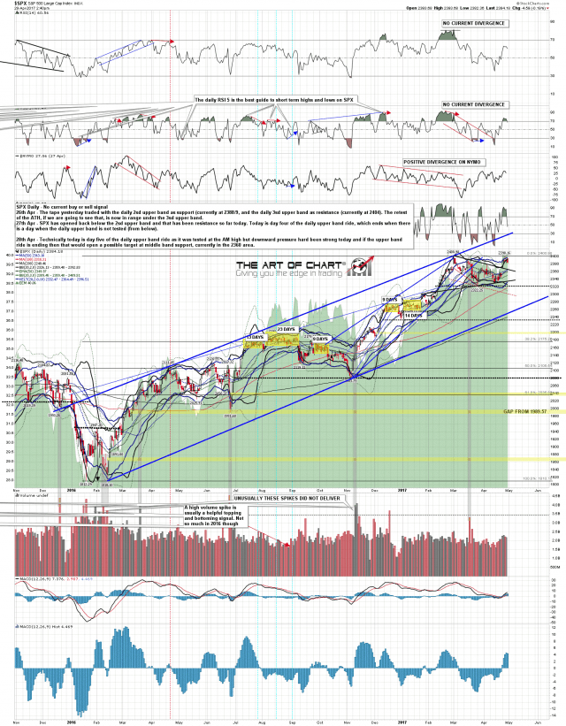 170428 SPX Daily