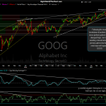 GOOG daily April 19th close