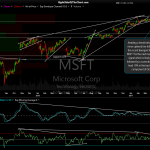 MSFT daily April 19th close