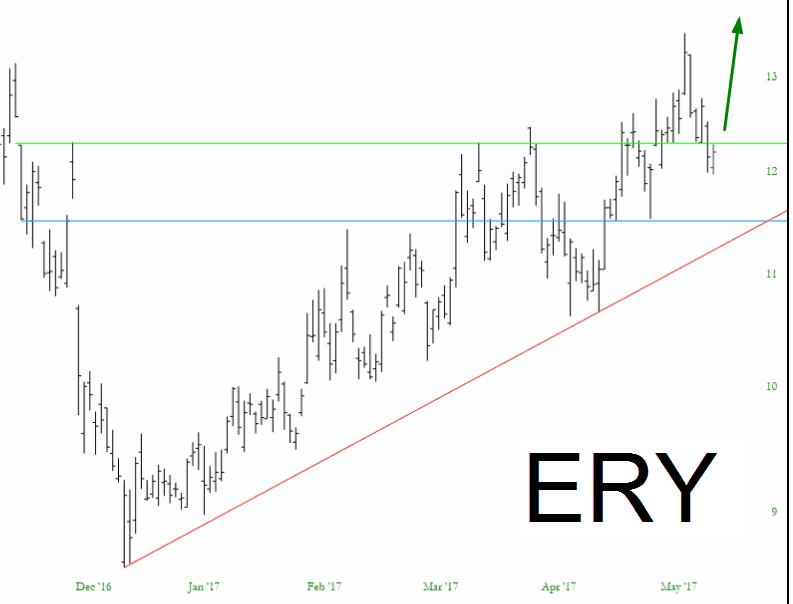 0512-ERY