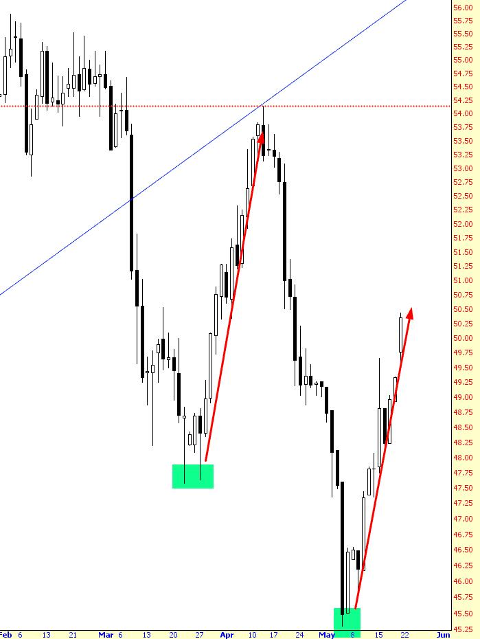 0519-surge