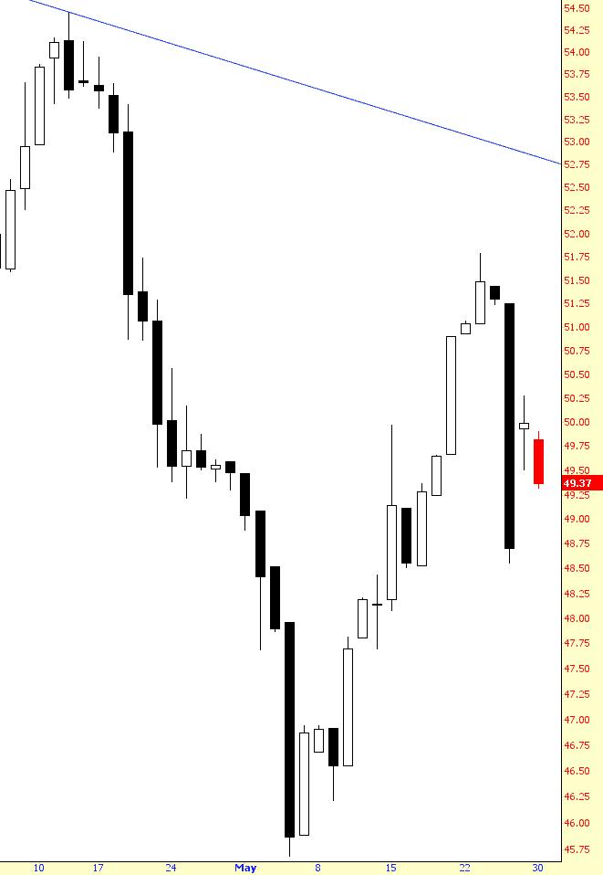 0529-crude