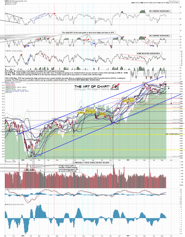 170515 SPX Daily