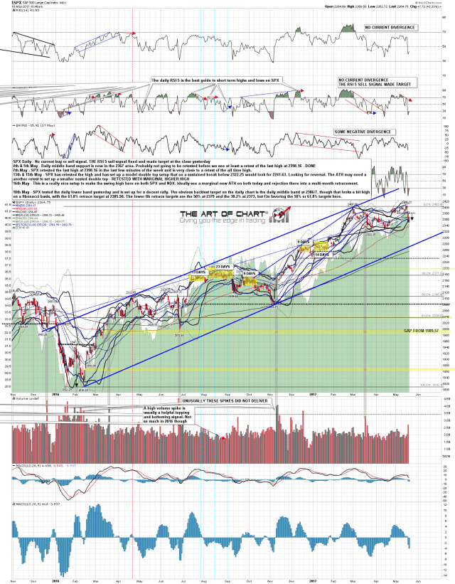 170518 SPX Daily