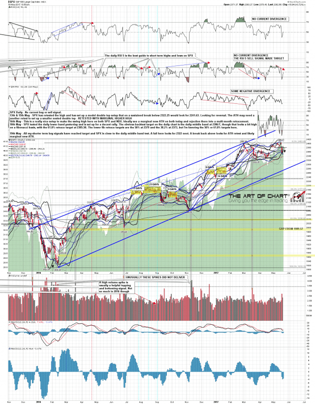 170519 SPX Daily