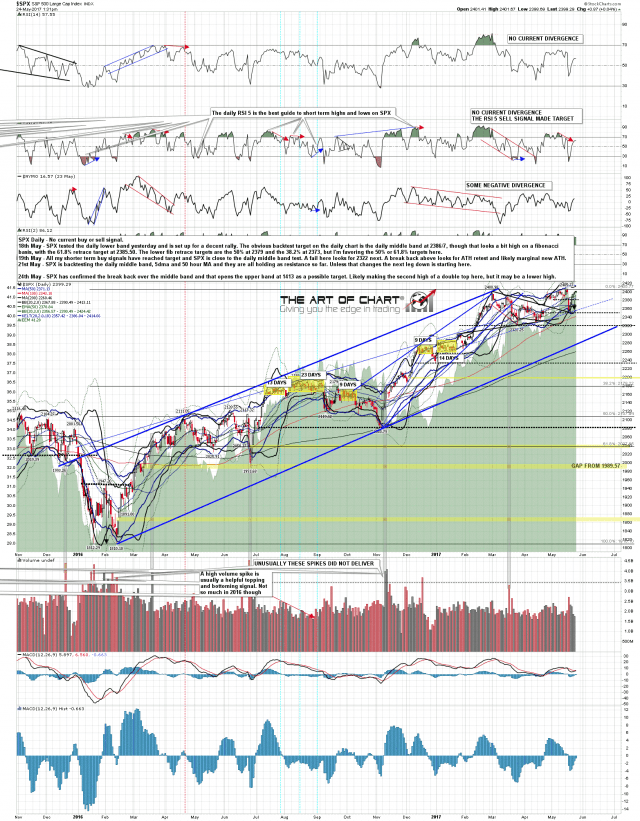 170524 SPX Daily