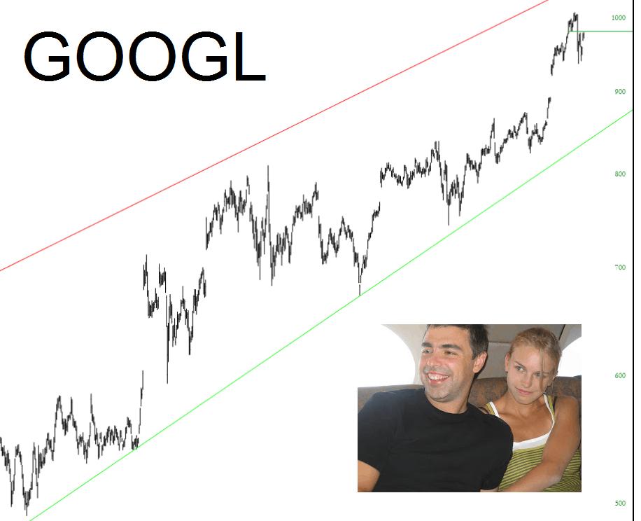 Short Google