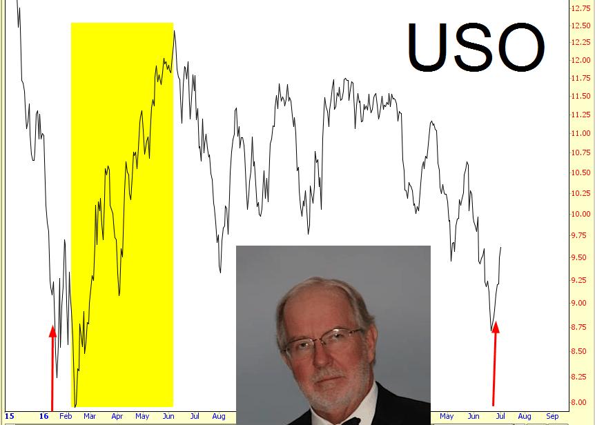 0704-USO