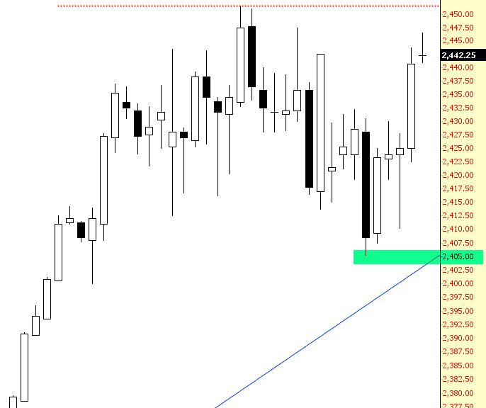 Gold's Shift