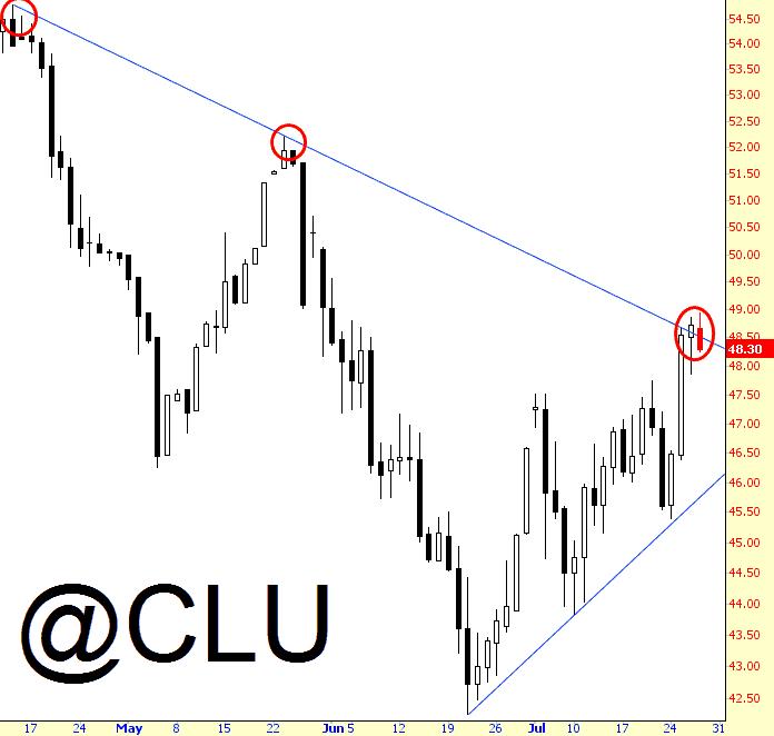 Oil's Trendline