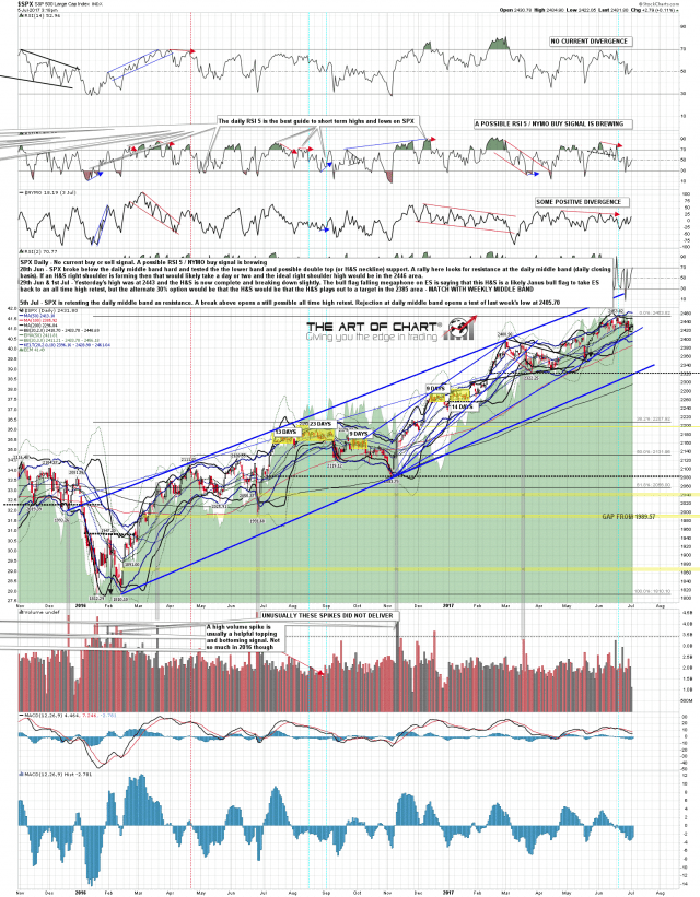 170705 SPX Daily