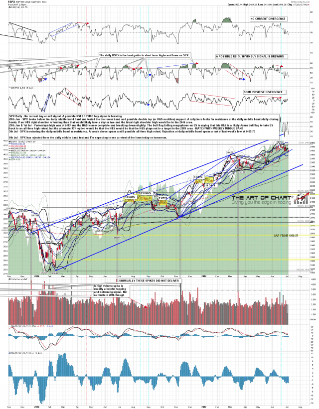 170706 SPX Daily