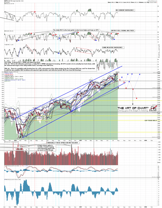 170729 SPX Daily Projection