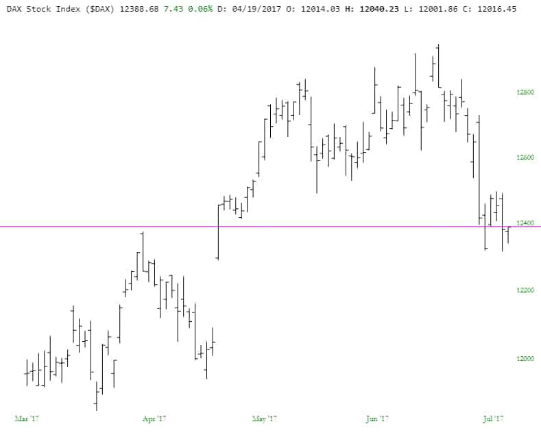 slopechart_$DAX (1)