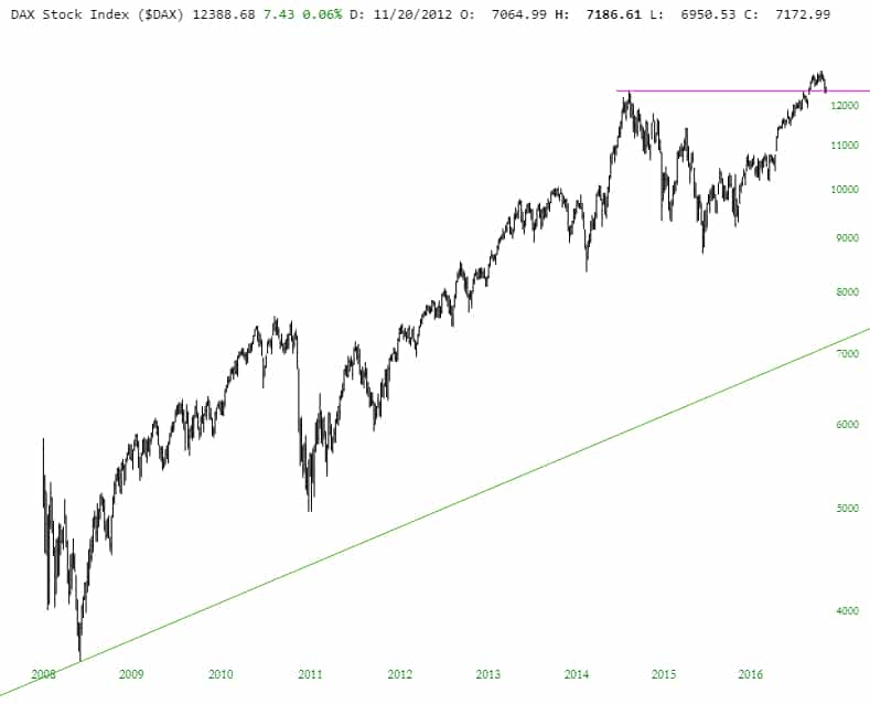 slopechart_$DAX