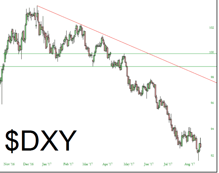 0831-dxy