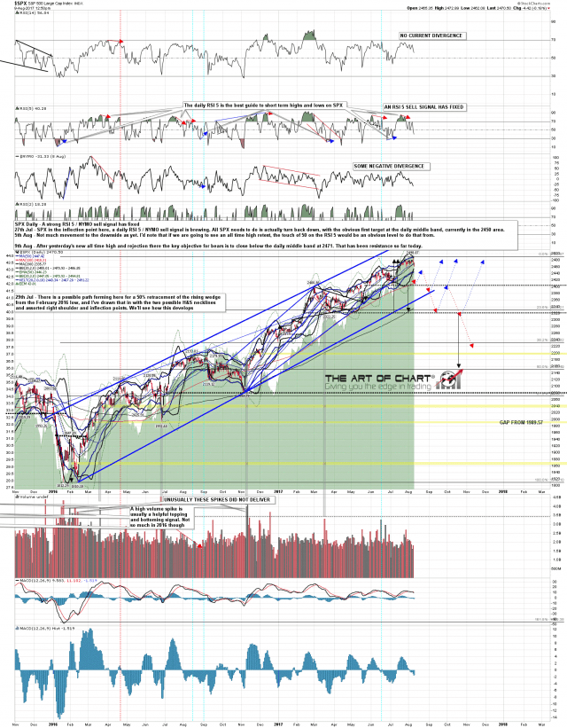 170809 SPX Daily