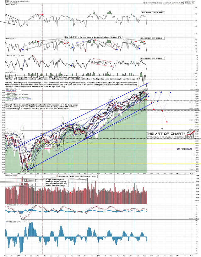 170811 SPX Daily