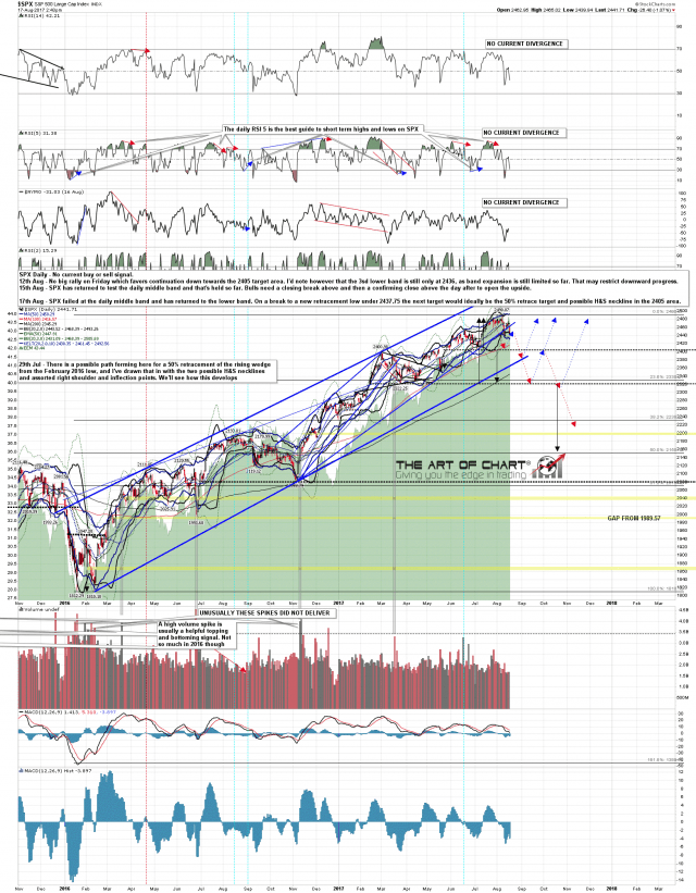 170817 SPX Daily