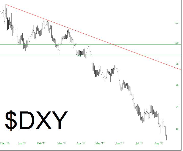 0908-dxy