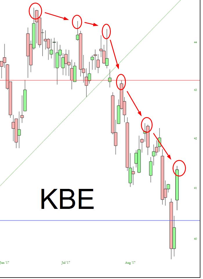 Finance Stocks - Lower Highs