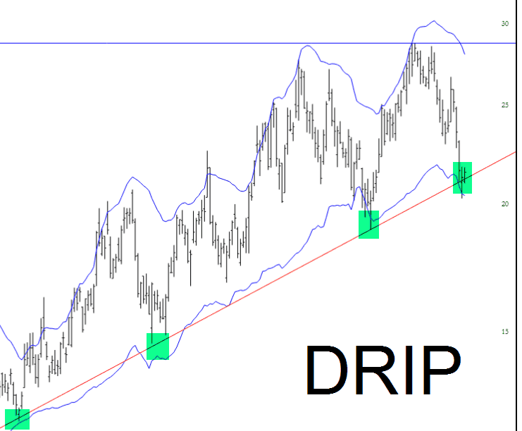 Has DRIP Stopped Leaking?
