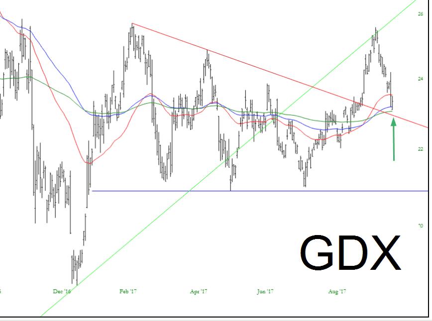 0921-gdx