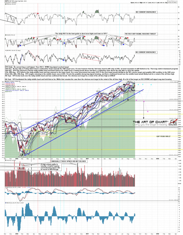 170906 SPX Daily