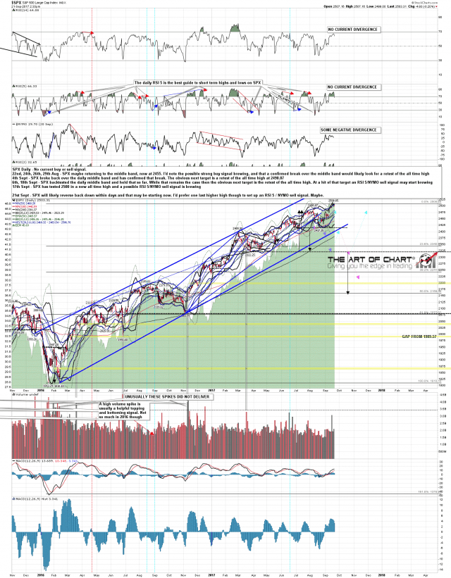 170921 SPX Daily