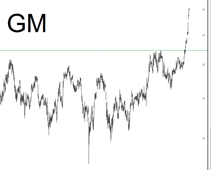 General Motors Ready for Retrace