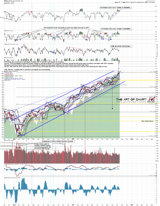 171017 SPX Daily