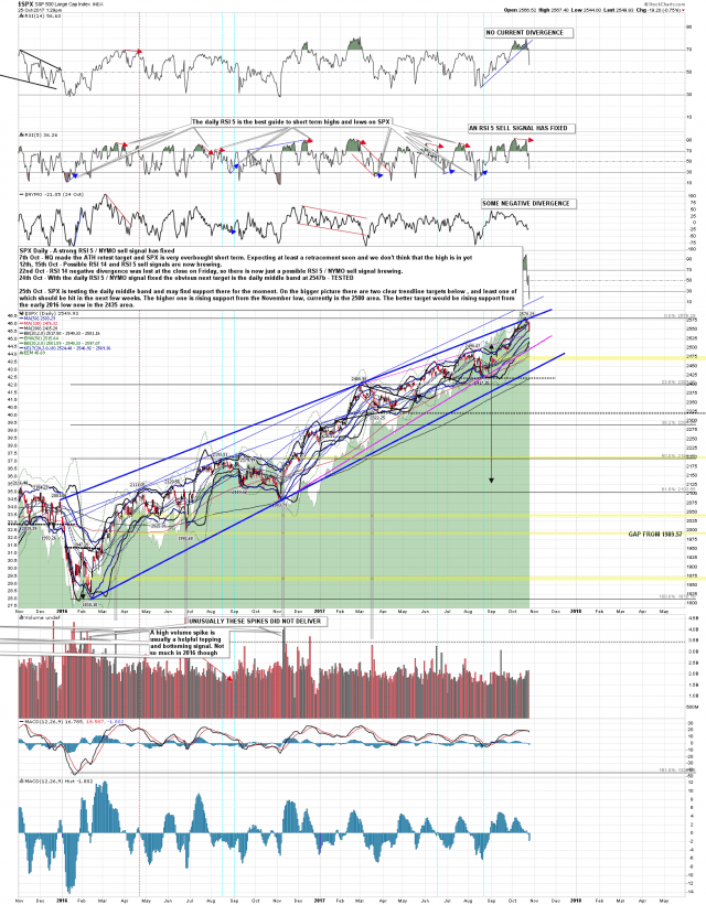 171025 SPX Daily