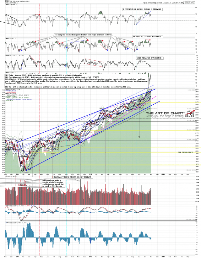 171031 SPX Daily