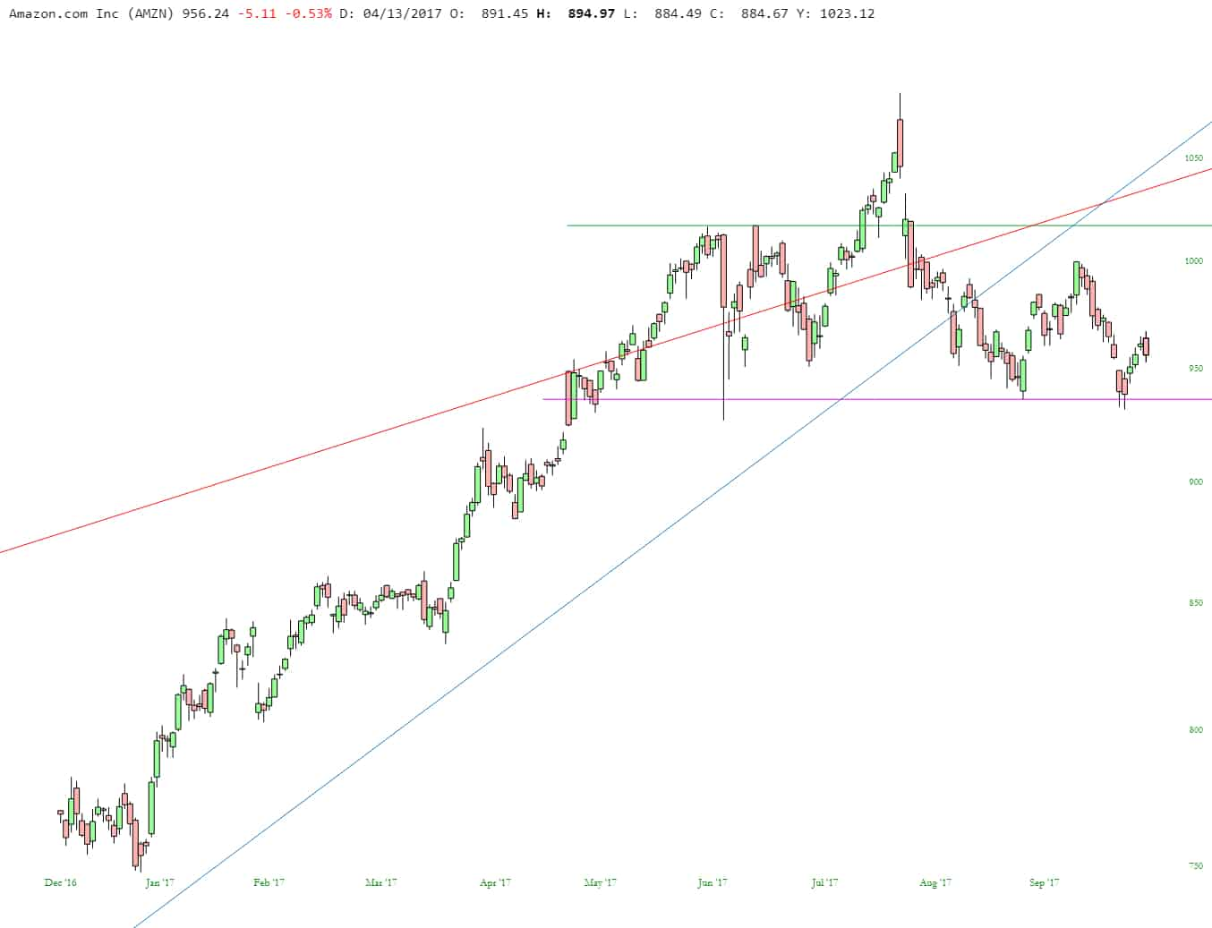 slopechart_AMZN (1)