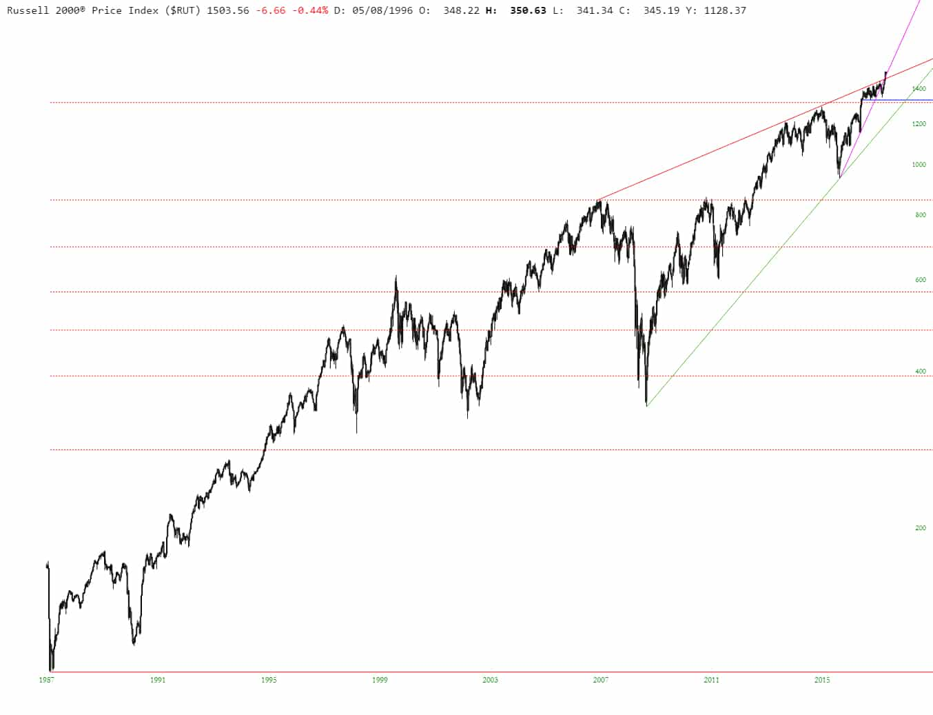 slopechart_$RUT