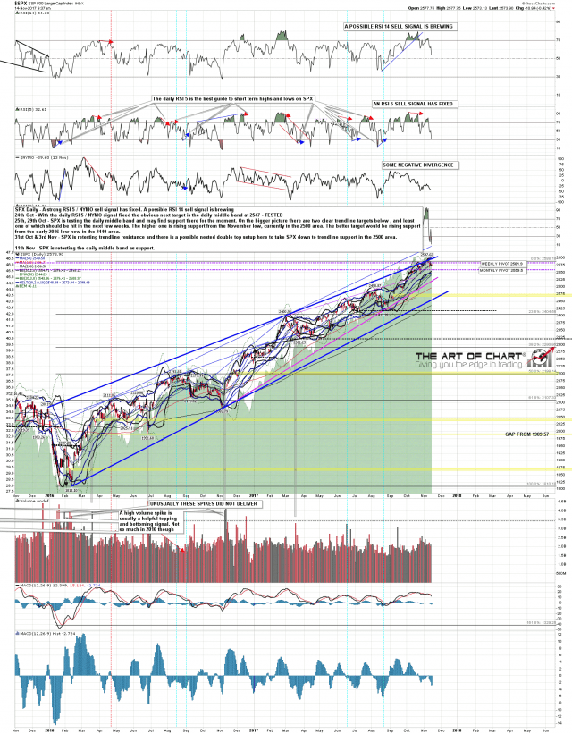171114 SPX Daily