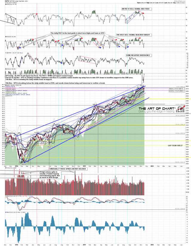 171117 SPX Daily