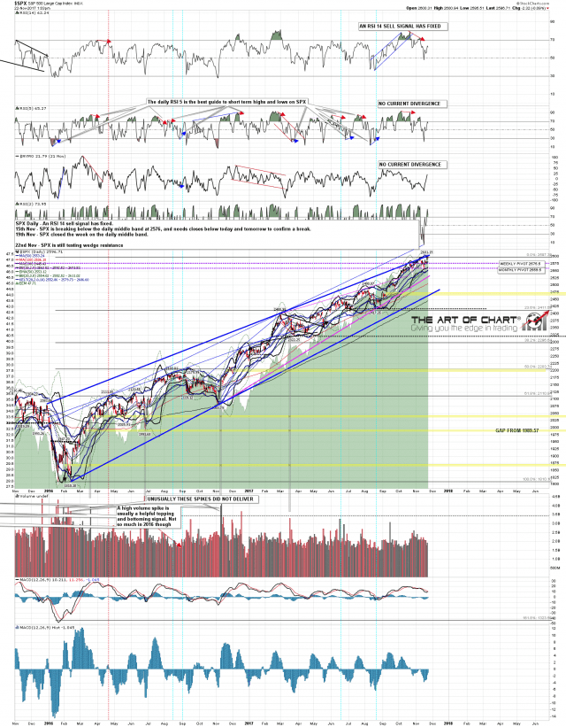 171122 SPX Daily