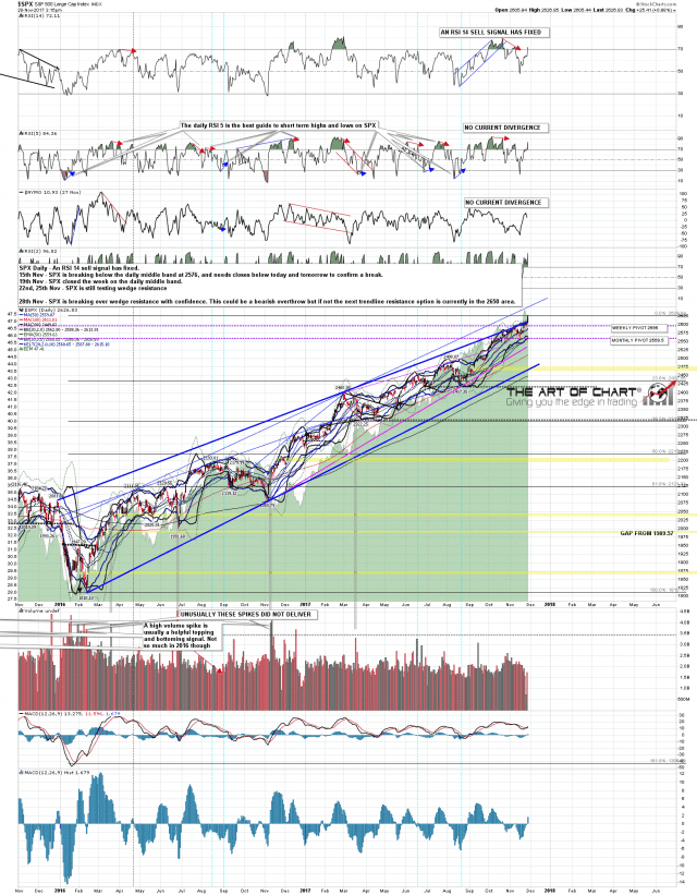 171128 SPX Daily