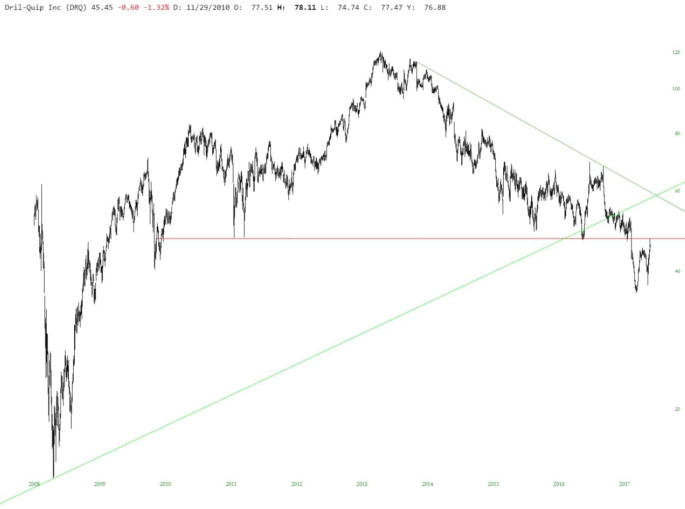 Prone Energy Stocks