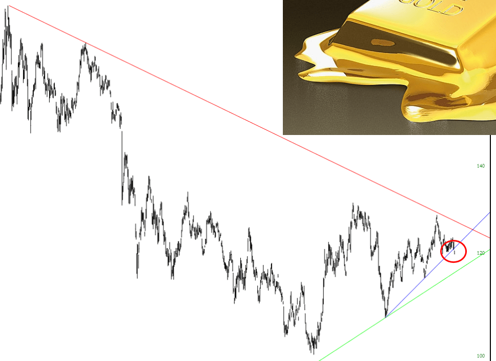 Gold Goes from Bad to Worse