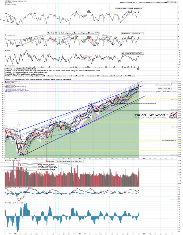 171201 SPX Daily
