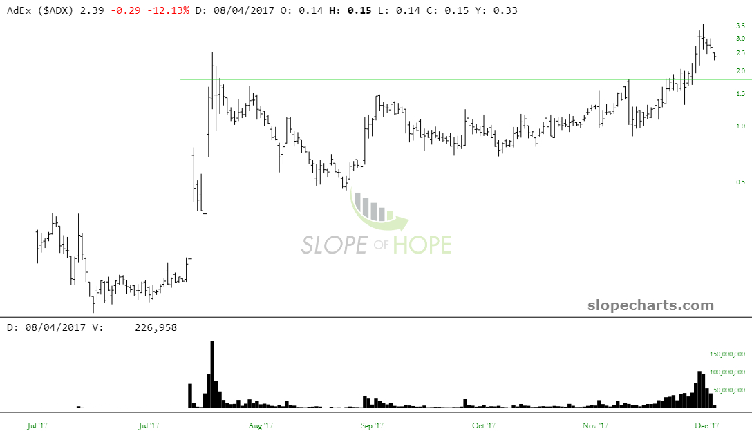 slopechart_$ADX
